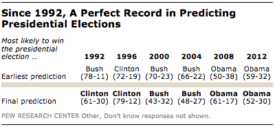 FT_public-presidential-predictions