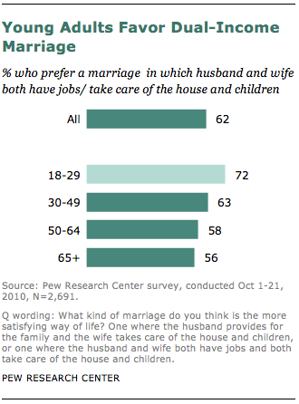 FT_young-adults-dual-income-marriage