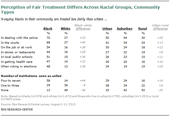 FT-racial-fairness-01