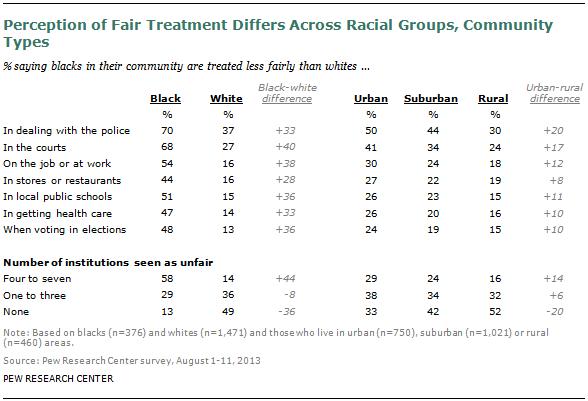 FT-racial-fairness-01