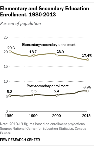 FT_13.08.09_enrollment_percent-310