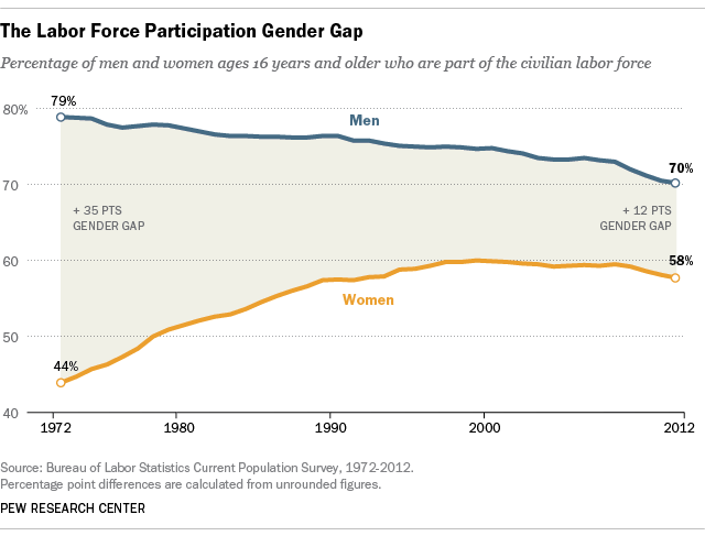 FT_13.08.30_GenderGapEmployment