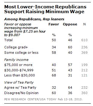 FT_GOP_Wage