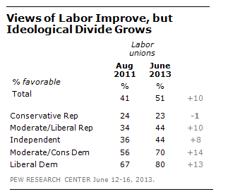 FT_Labor_Unions