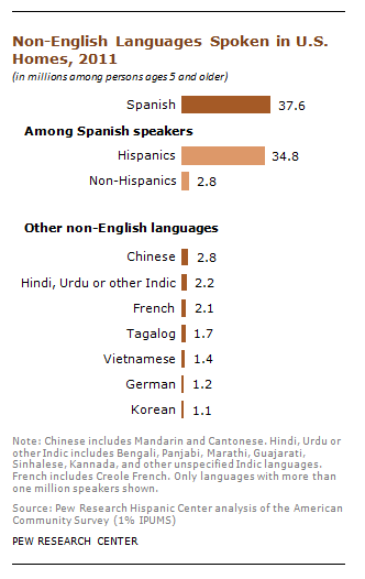 spanish is the most spoken nonenglish language in us