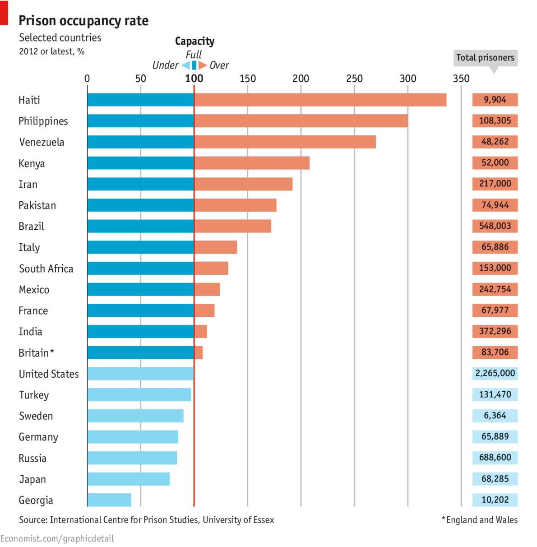 FT_prison-overcrowding-economist