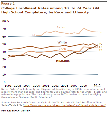 FT-hispanic-enrollment-01