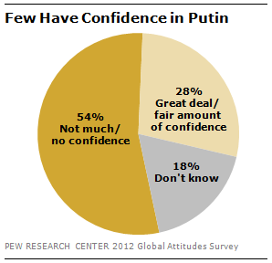 FT-russia-confidence-02