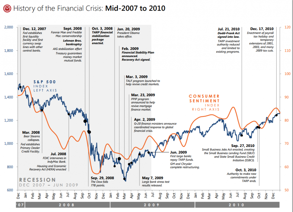 history-financialcrisis