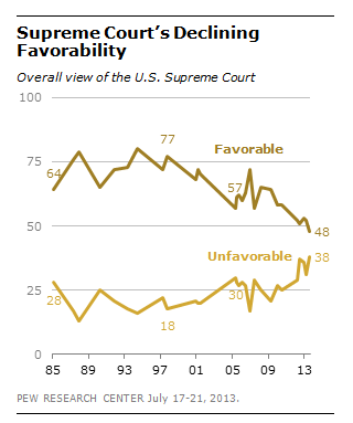 FT_Scotus_Favorability