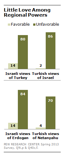 FT_Turkey_Israel