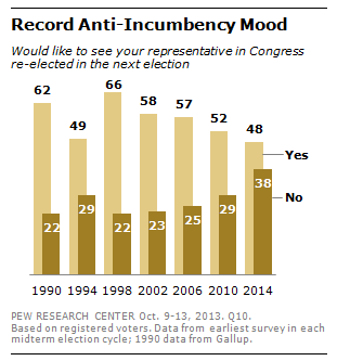 anti-incumbency