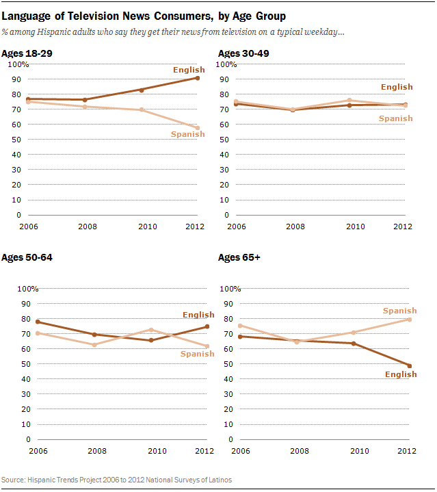 tv-consumer-language-by-age