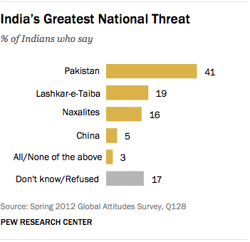 FT_india-greatest-threat