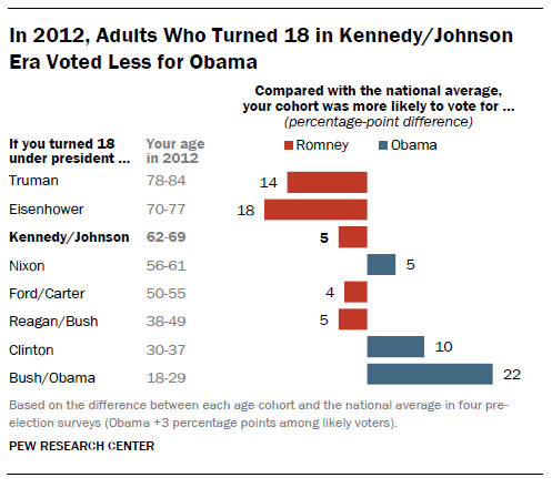 JFK torchbearers now vote more Republican | Pew Research Center