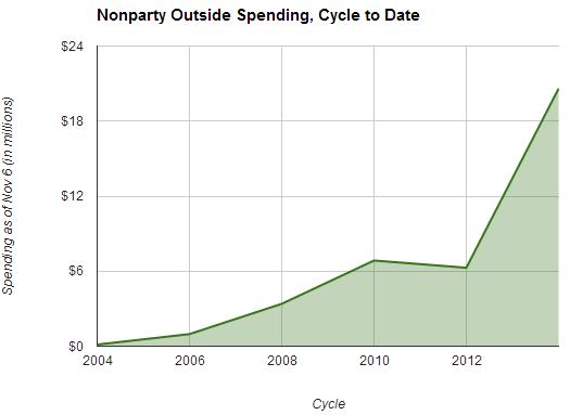 campaign_spending