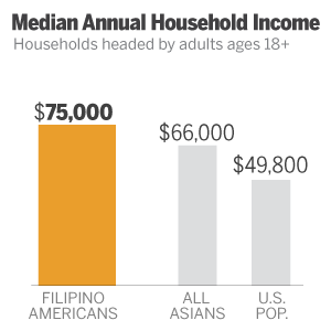 filipino_income3