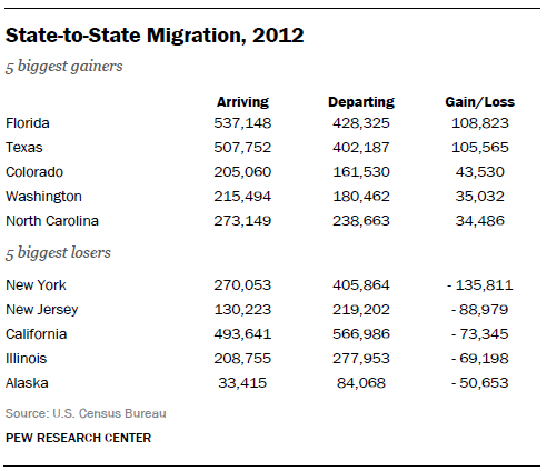 migration_georgetable