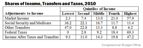 CBO_taxes_transfers