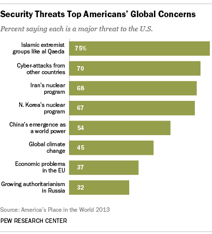 Extremists Cyber Attacks Top Americans Security Threat