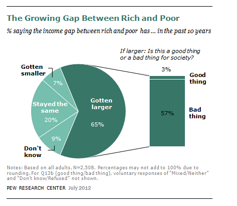 Education Gap Between Rich And Poor Is >> Americans See Growing Gap Between Rich And Poor Pew Research Center