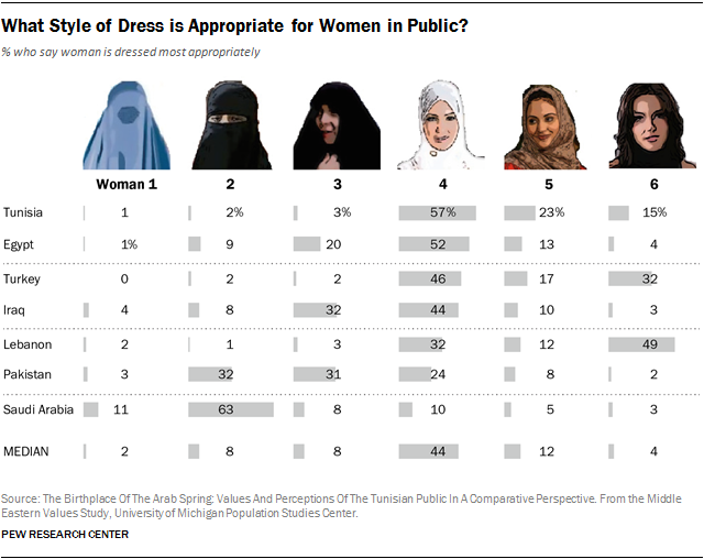 How people in Muslim countries prefer women to dress in