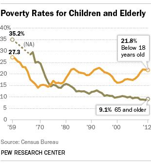 poverty_age