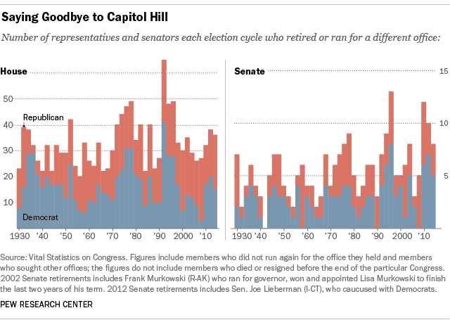Chart showing number of House and Senate retirements since 1930