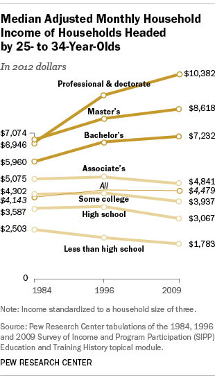 Household earnings of college graduates, Millennials