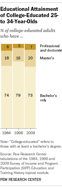 College level attainment of Millennials, bachelor's, master's, doctorate degrees