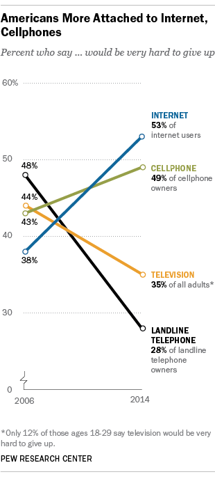 More Americans say giving up the internet and cellphones would be very hard or impossible.