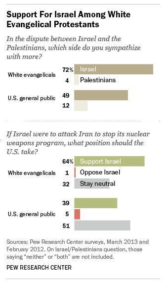 Support for Israel among U.S. evangelicals is high.