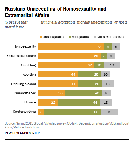 FT_Russia_Homosexuality