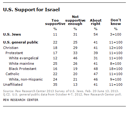 U.S. support for Israel by religion