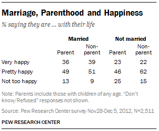 FT_marriage-parenthood-happiness