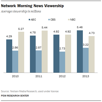 FT_network-morning-news-viewership