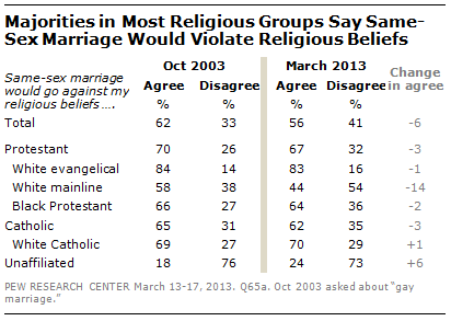 Majorities in Most Religious Groups Say Same-Sex Marriage Would Violate Religious Beliefs