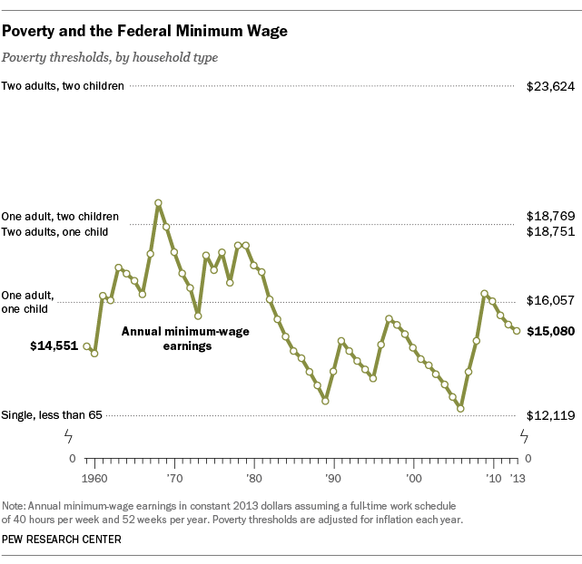 MinimumWage_Poverty