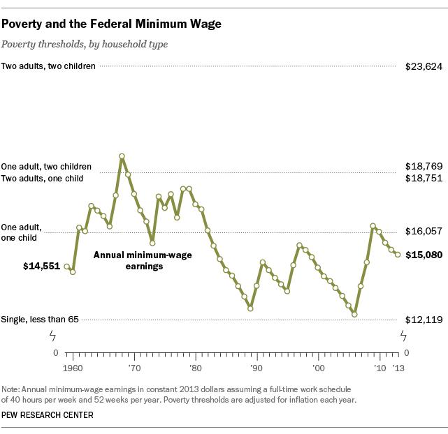 MinimumWage_Poverty