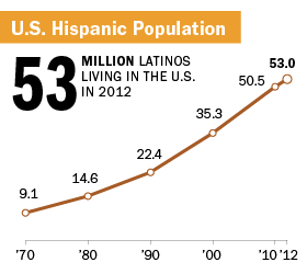 U.S. Hispanic Population in 2012