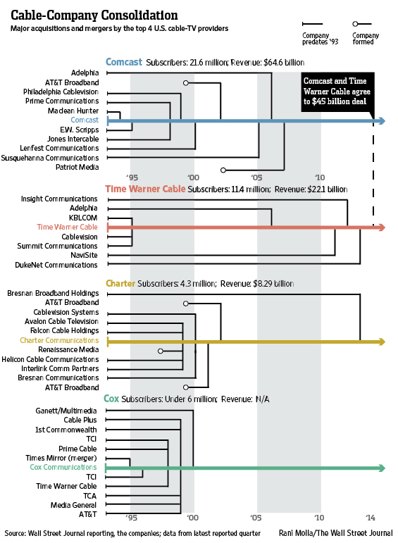 Chart of the Week: A long history of cable consolidation
