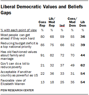 U.S. Liberal Democrats Views on Getting Ahead, Reducing Deficit