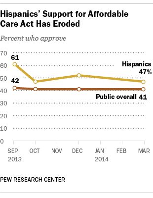 Hispanic support for affordable care act Obamacare has declined