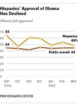 Hispanics' Support for Obama has declined