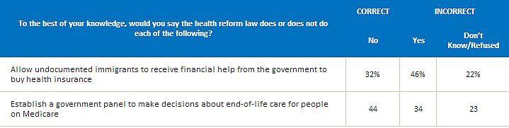 Uninsured ACA misconceptions