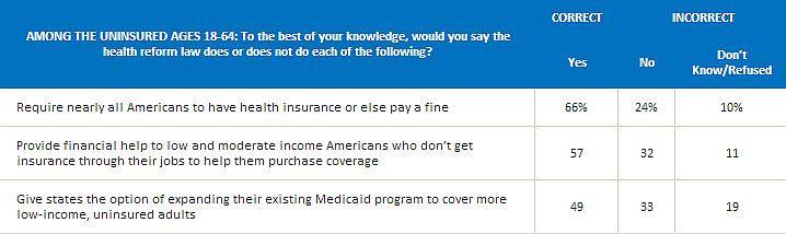 Uninsured knowledge of ACA