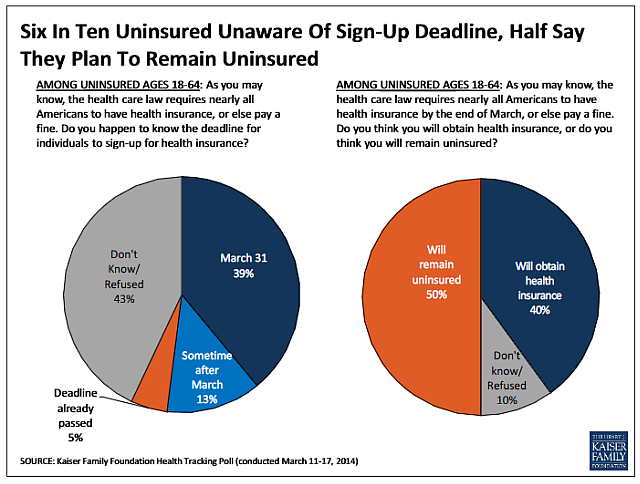 Uninsured unaware of ACA sign-up deadline
