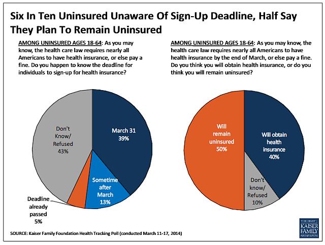 Uninsured unaware of ACA sign-up deadline
