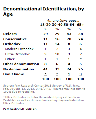 Denominations of U.S. Jews
