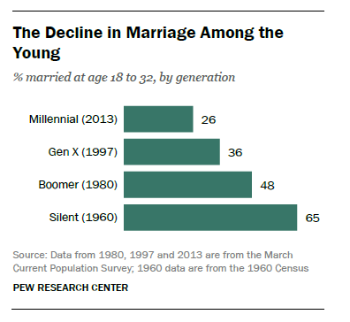 Decline in Marriage among Millennials